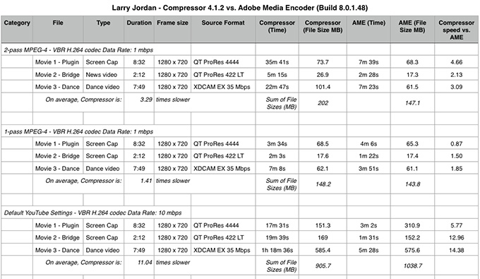 Video Compression Speed Test | Larry Jordan