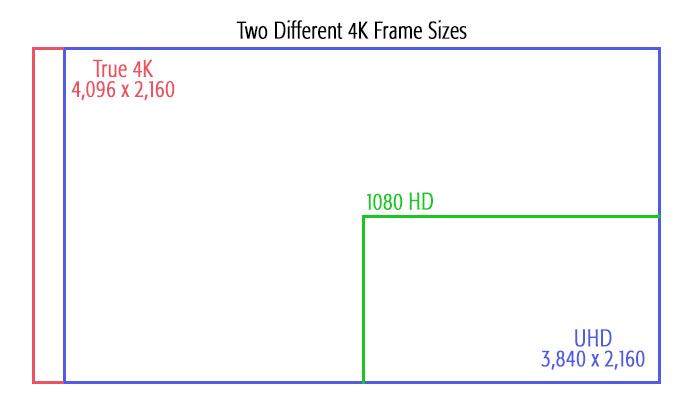 4K Video, the iPhone 6s and Final Cut Pro X | Larry Jordan