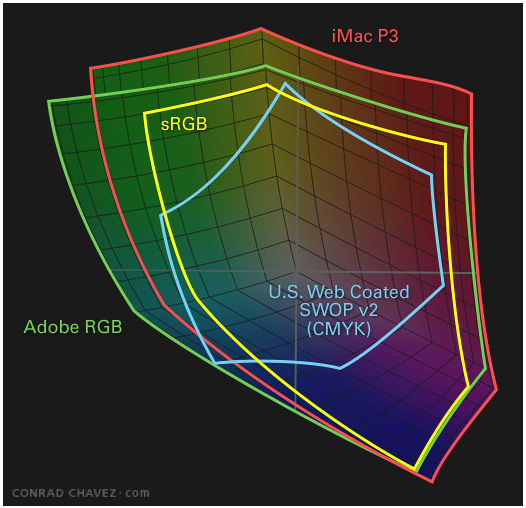 Configure the New MacBook Pro to P3 Color Space | Larry Jordan