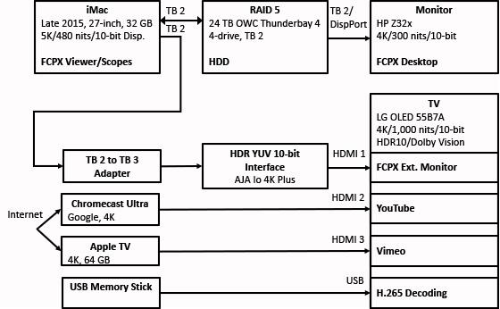 Working with HDR Media in Apple Final Cut Pro X | Larry Jordan