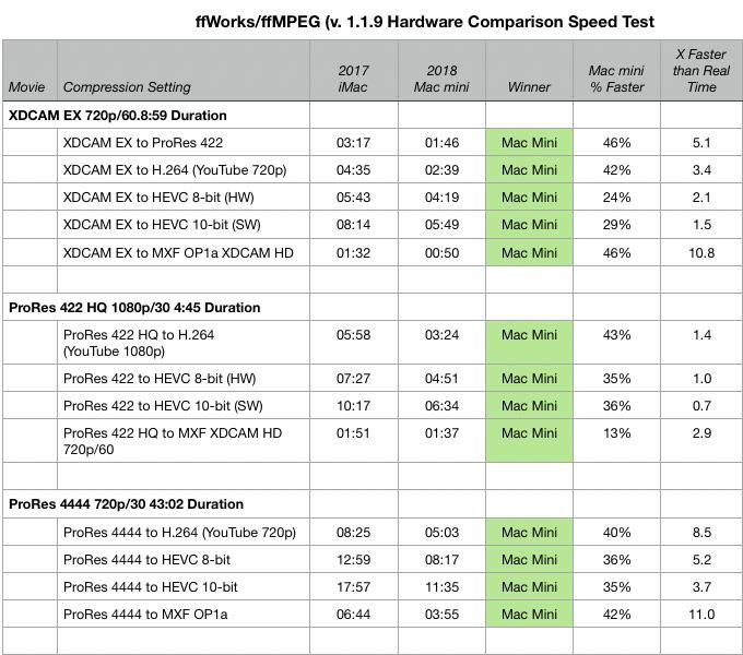 Video Compression Speed Test: iMac vs  Mac Mini [u] | Larry